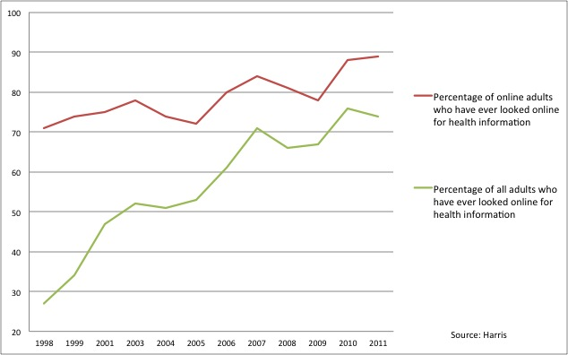 Online health research 1998 to 2011