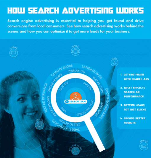 search advertising, cpc, ppc, ctr, clicks, leads