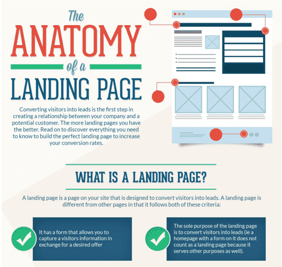 landing page, leads, practice website, conversions, call to action