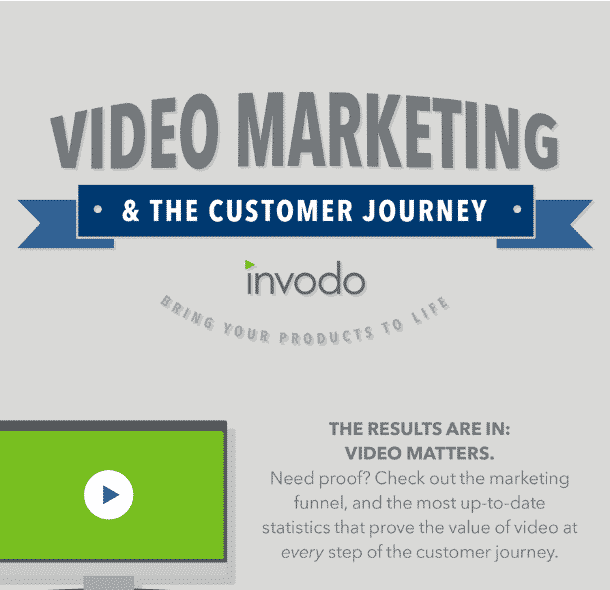 video marketing, infographic, consumer decision journey