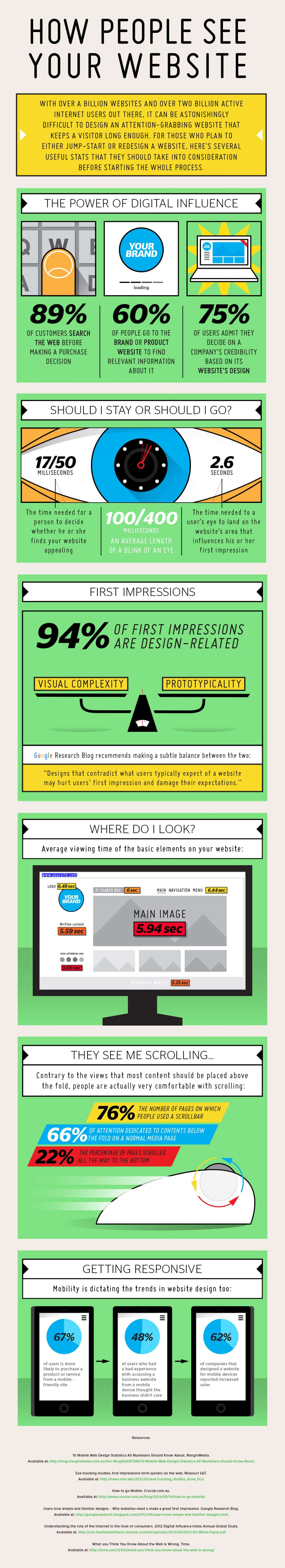 infographic, web design, prototypicality, visual complexity, marketing